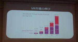 VR市場の伸び