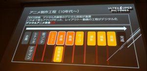 デジタルアニメ革命2.0