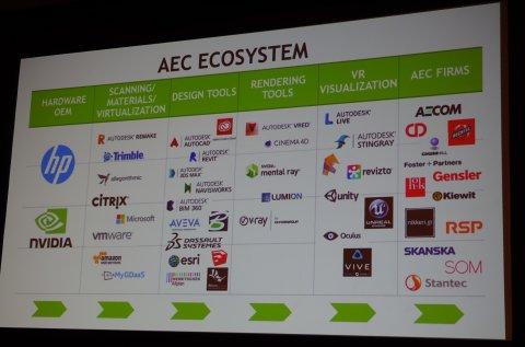 AECのエコシステム